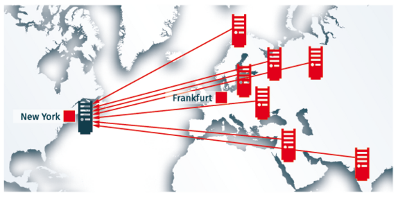 Remote Blackholing: DDoS attack flow from Europe to the US