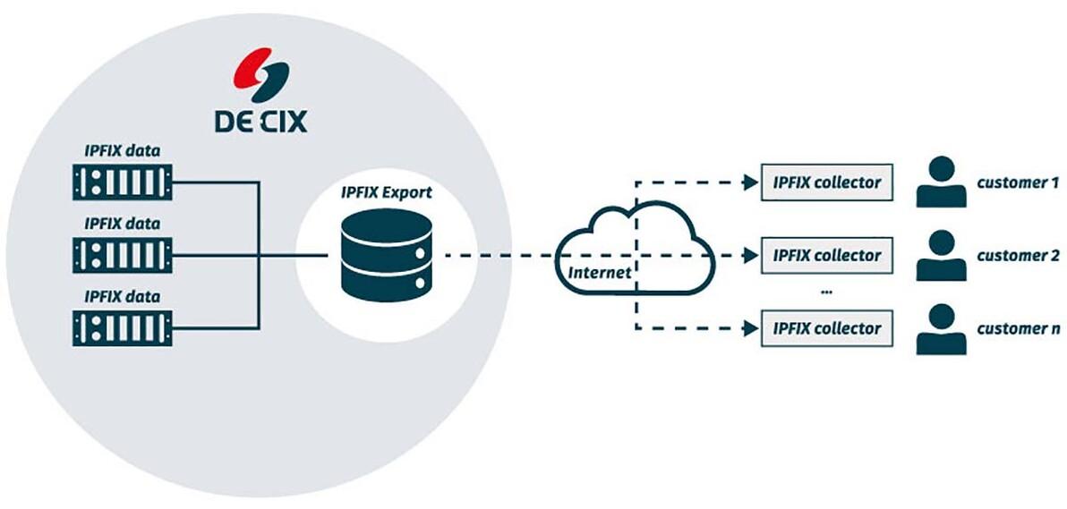 IPFIX Export graphic