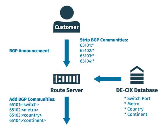 BGP communities graph