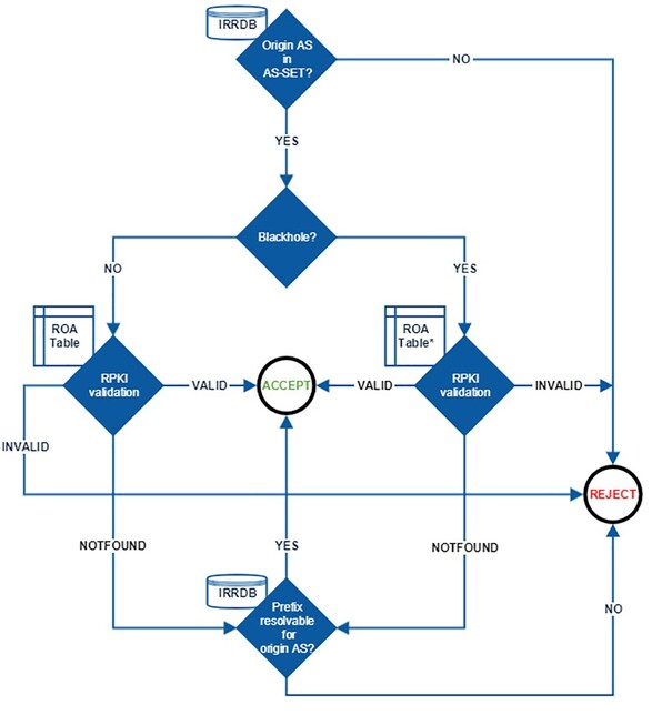 RPKI validation at the DE-CIX route servers