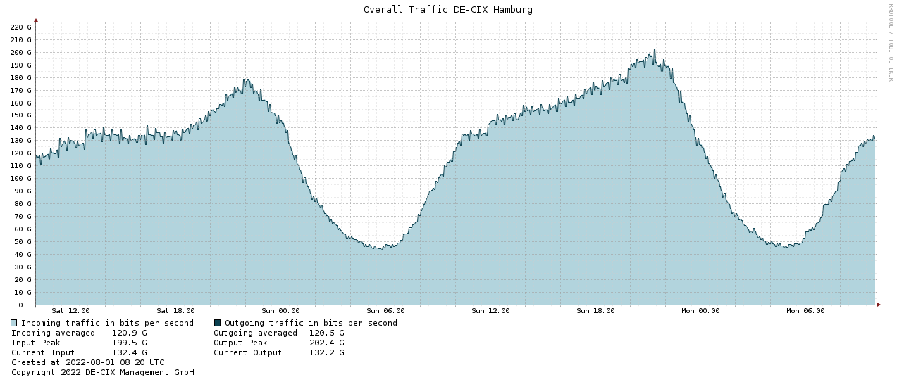 Traffic graph HAM-2days