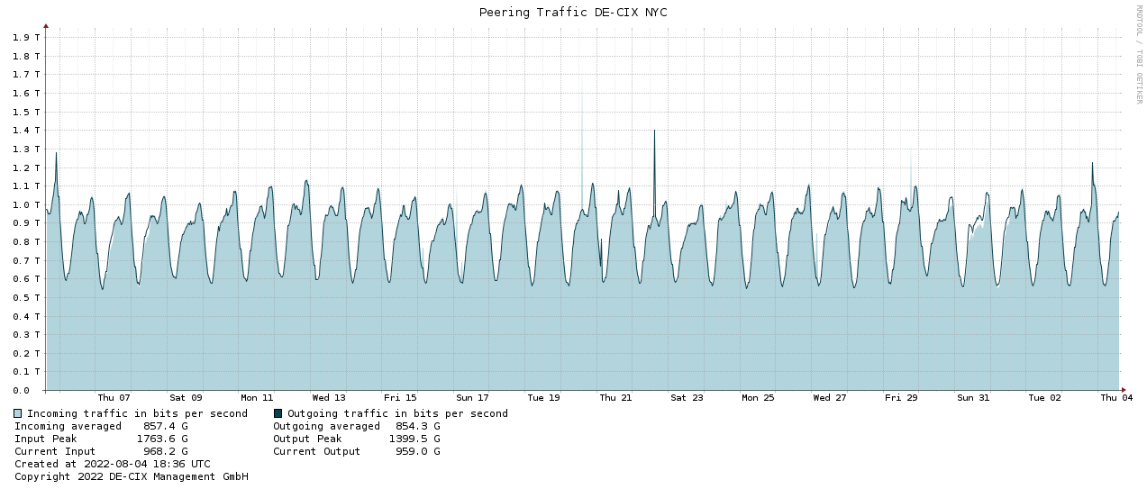 Traffic graph NYC-1month