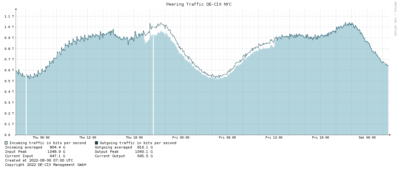Traffic graph NYC-2days
