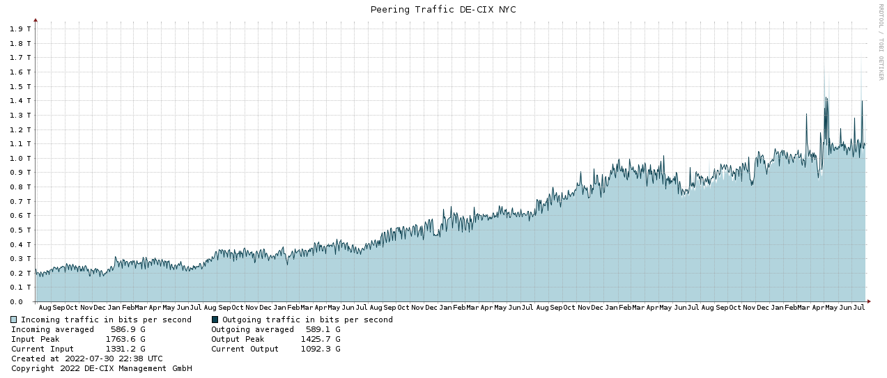 Traffic graph NYC-5years